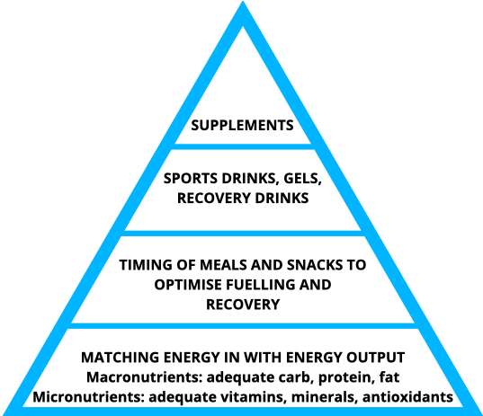 Macro and Micro Nutrition Pyramid